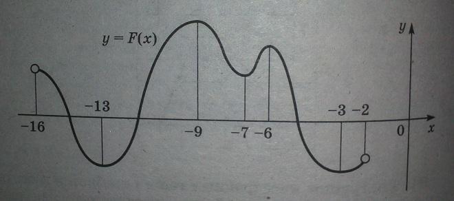 На рисунке изображен график первообразной y=F(x) некоторой функции y=f(x), определенной на интервале (-16; -2).
